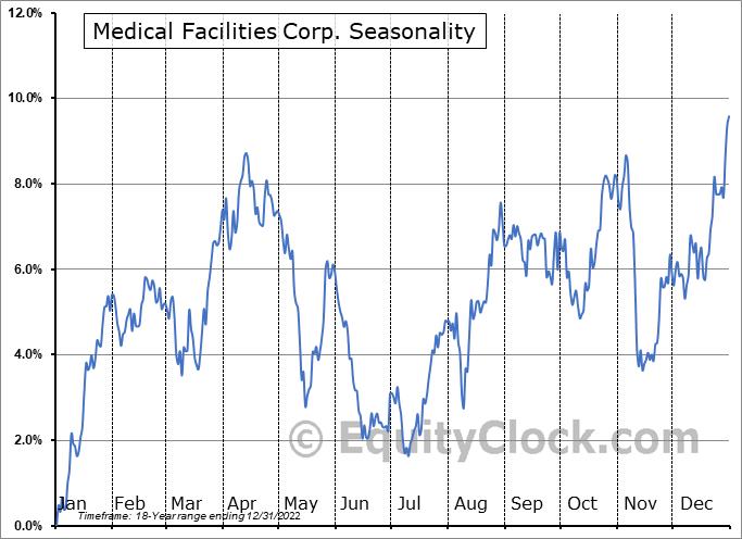 Medical Facilities Corp. (TSE:DR.TO) Seasonal Chart