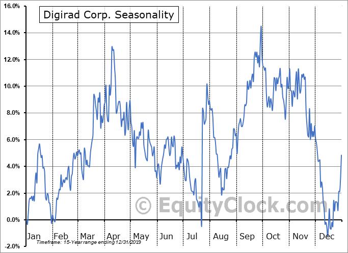 Digirad Corp. (NASD:DRAD) Seasonal Chart