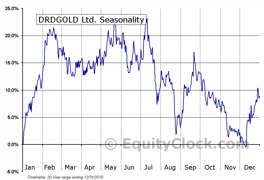 DRDGOLD Ltd. (NYSE:DRD) Seasonal Chart