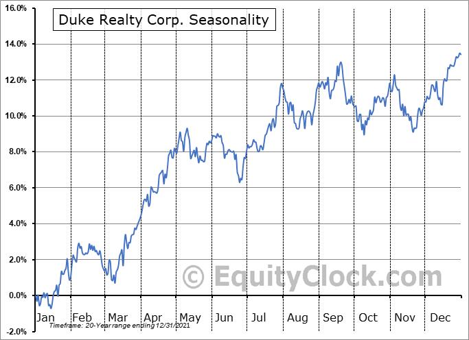 Duke Realty Corp. (NYSE:DRE) Seasonal Chart