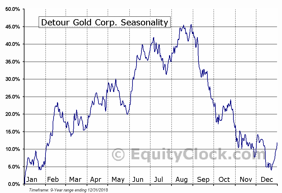 Detour Gold Corp. (OTCMKT:DRGDF) Seasonal Chart