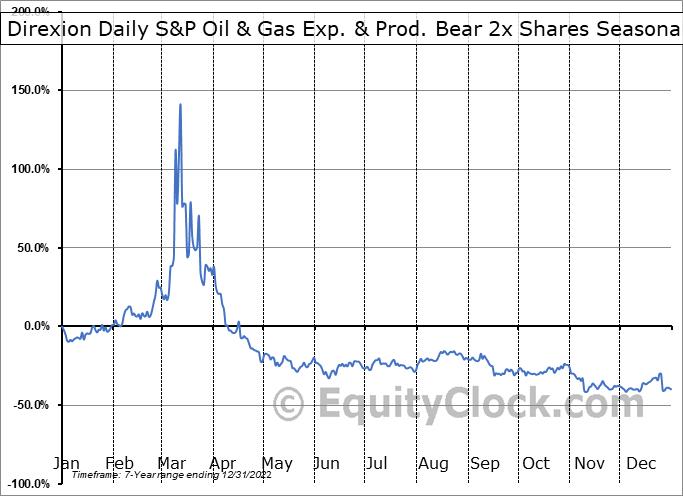 Direxion Daily S&P Oil & Gas Exp. & Prod. Bear 3x Shares (AMEX:DRIP) Seasonal Chart