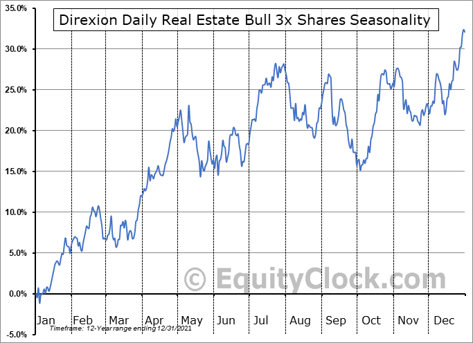 Direxion Daily Real Estate Bull 3x Shares (NYSE:DRN) Seasonal Chart