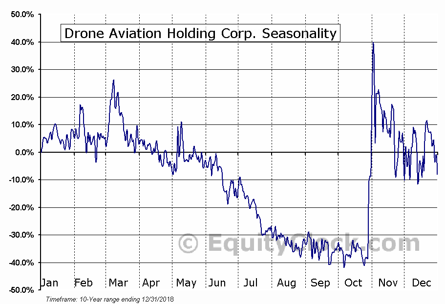 Drone Aviation Holding Corp. (OTCMKT:DRNE) Seasonal Chart