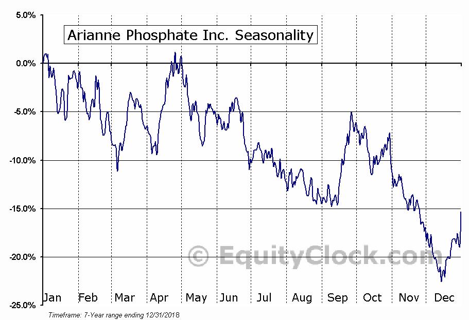 Arianne Phosphate Inc. (OTCMKT:DRRSF) Seasonal Chart