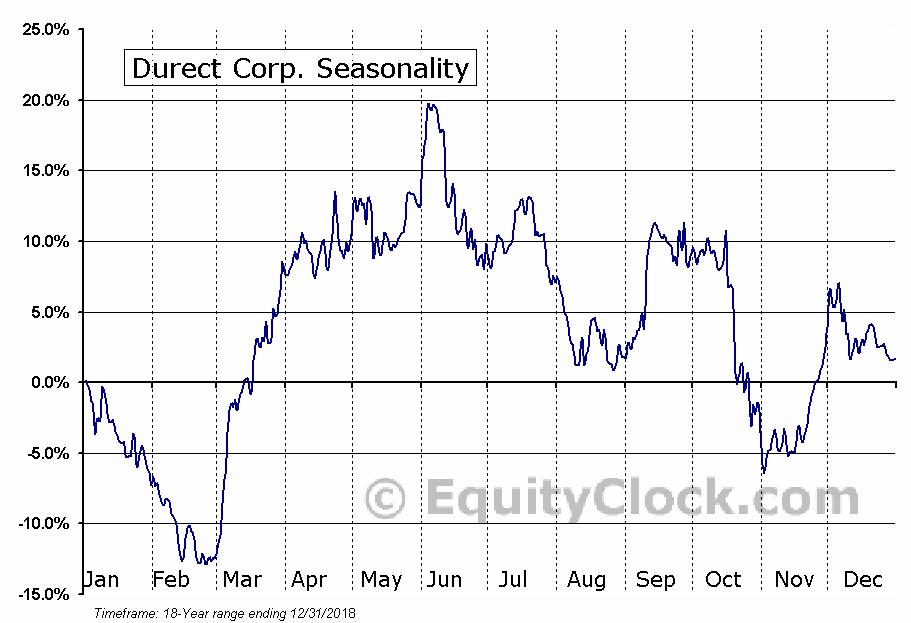 Durect Corp. (NASD:DRRX) Seasonal Chart