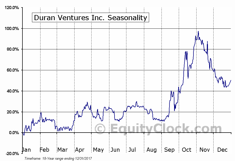 Duran Ventures Inc. (TSXV:DRV.V) Seasonal Chart
