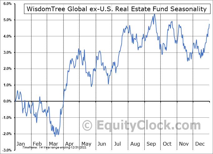 WisdomTree Global ex-U.S. Real Estate Fund (NYSE:DRW) Seasonal Chart