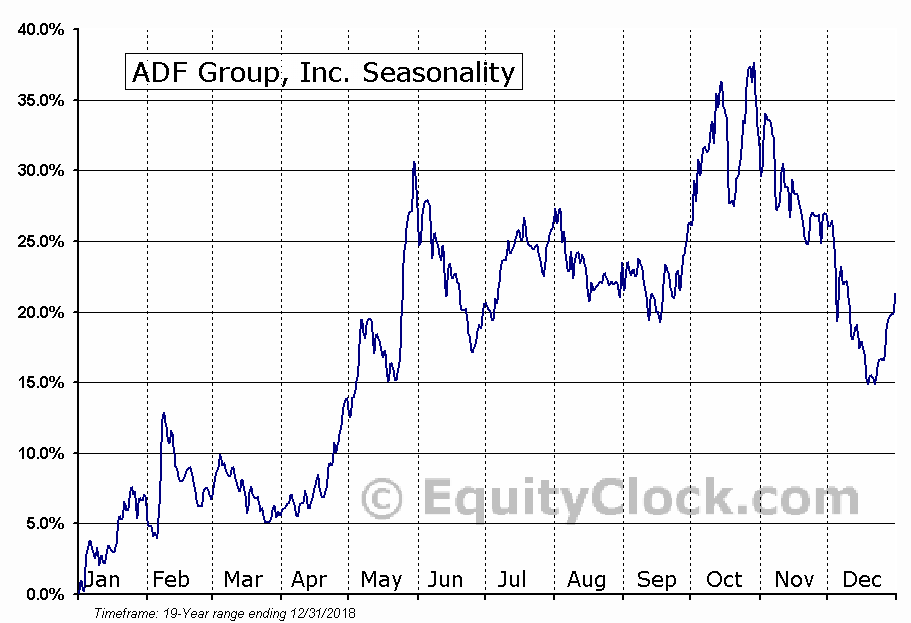 ADF Group, Inc. (TSE:DRX.TO) Seasonal Chart