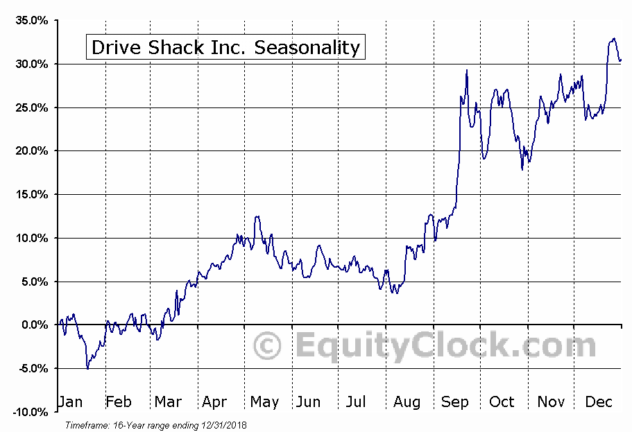 Drive Shack Inc. (NYSE:DS) Seasonal Chart
