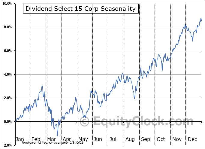 Dividend Select 15 Corp (TSE:DS.TO) Seasonal Chart