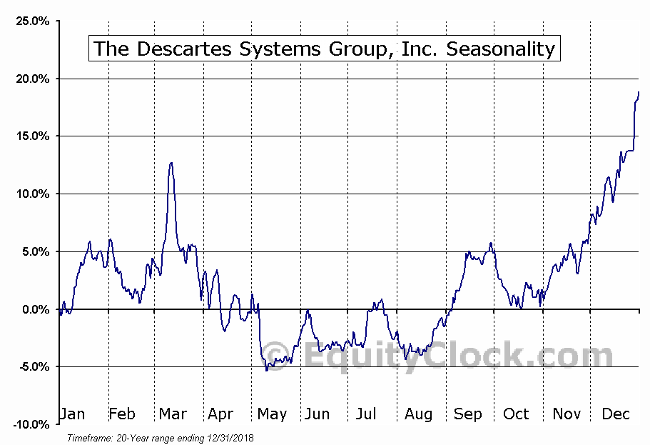 The Descartes Systems Group, Inc. (TSE:DSG.TO) Seasonal Chart