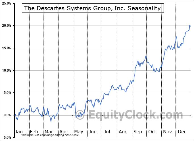 The Descartes Systems Group, Inc. (TSE:DSG.TO) Seasonal Chart