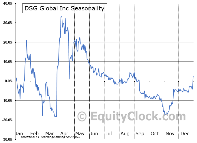 DSG Global Inc (OTCMKT:DSGT) Seasonal Chart