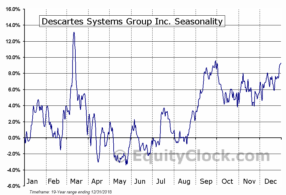 Descartes Systems Group Inc. (NASD:DSGX) Seasonal Chart