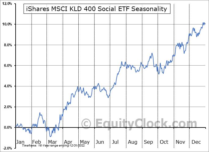 iShares MSCI KLD 400 Social ETF (NYSE:DSI) Seasonal Chart