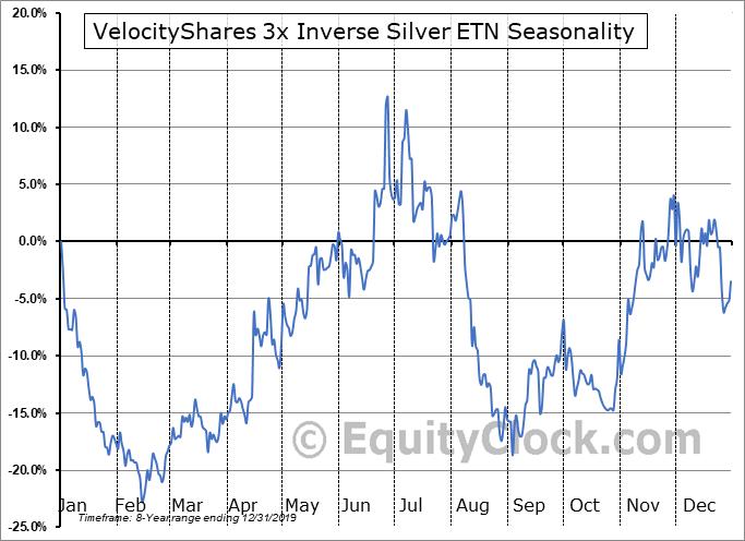 VelocityShares 3x Inverse Silver ETN (NASD:DSLV) Seasonal Chart