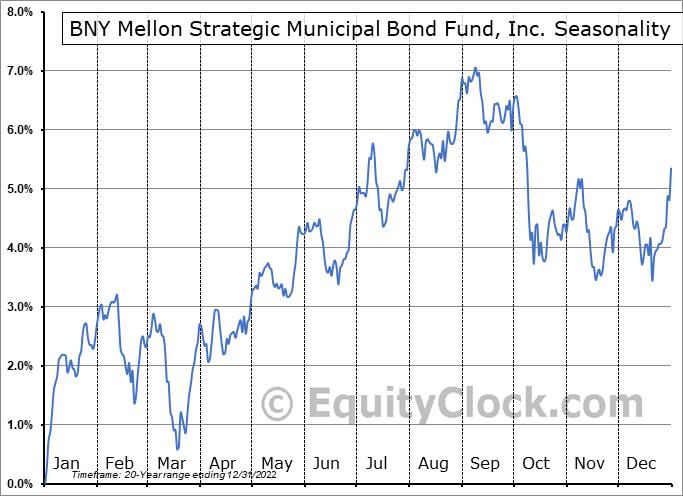 Dreyfus Strat Muni Bd Fund (NYSE:DSM) Seasonal Chart