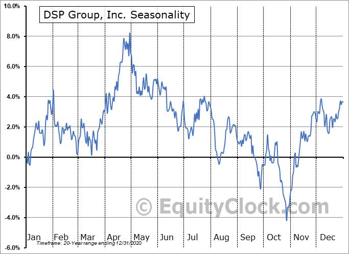 DSP Group, Inc. (NASD:DSPG) Seasonal Chart