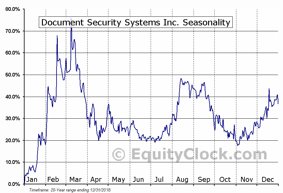 Document Security Systems Inc. (AMEX:DSS) Seasonal Chart