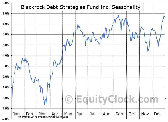 Blackrock Debt Strategies Fund Inc. (NYSE:DSU) Seasonal Chart