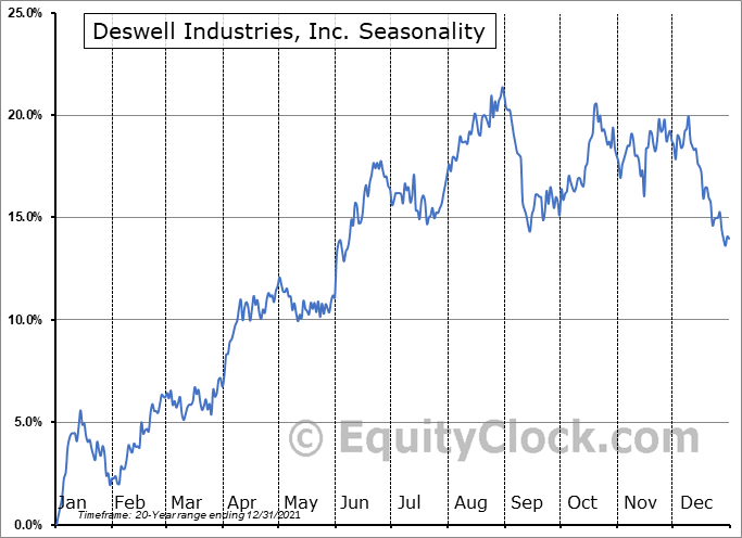 Deswell Industries, Inc. (NASD:DSWL) Seasonal Chart