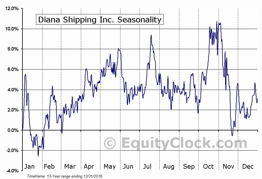 Diana Shipping Inc. (NYSE:DSX) Seasonal Chart
