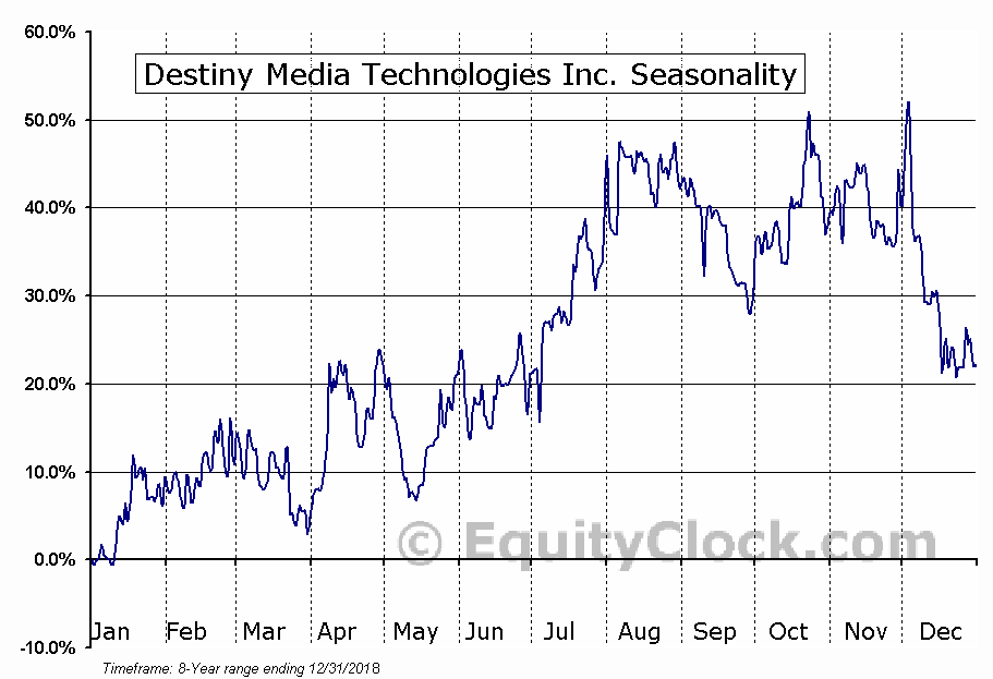 Destiny Media Technologies Inc. (TSXV:DSY.V) Seasonal Chart