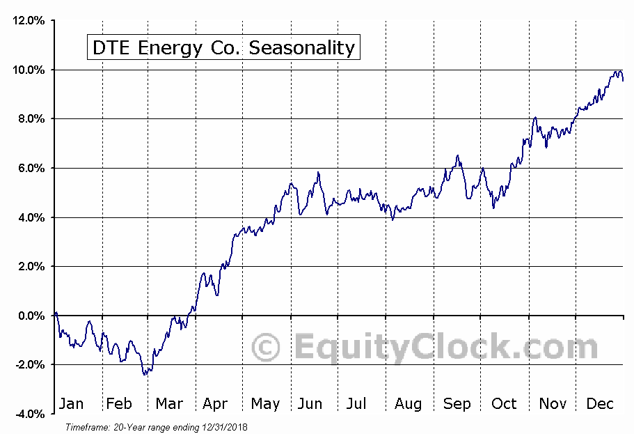 DTE Energy Co. (NYSE:DTE) Seasonal Chart