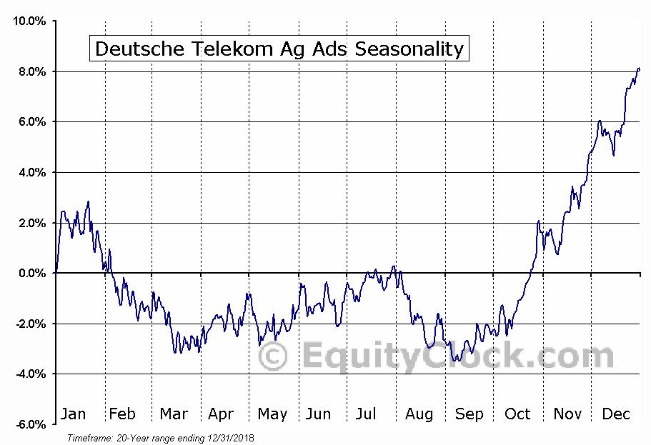 Deutsche Telekom Ag Ads (OTCMKT:DTEGY) Seasonal Chart