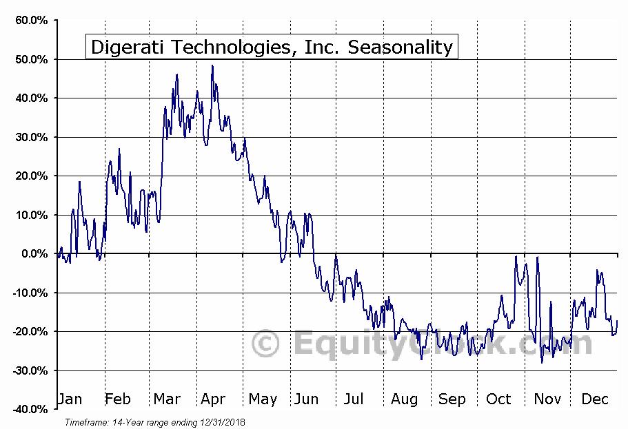 Digerati Technologies, Inc. (OTCMKT:DTGI) Seasonal Chart