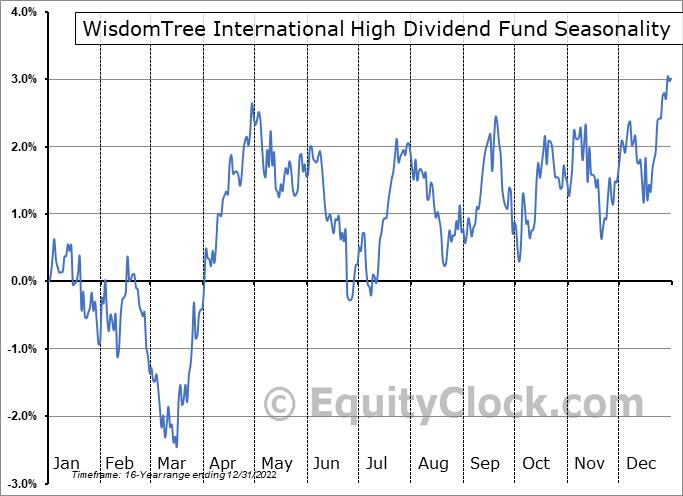 WisdomTree International High Dividend Fund (NYSE:DTH) Seasonal Chart