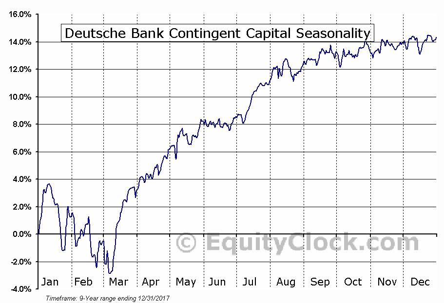Deutsche Bank Contingent Capital (NYSE:DTK) Seasonal Chart