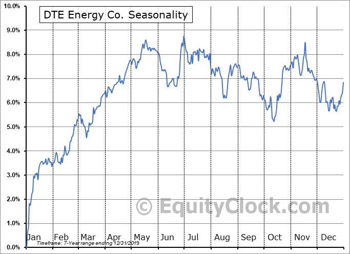 DTE Energy Co. (NYSE:DTQ) Seasonal Chart