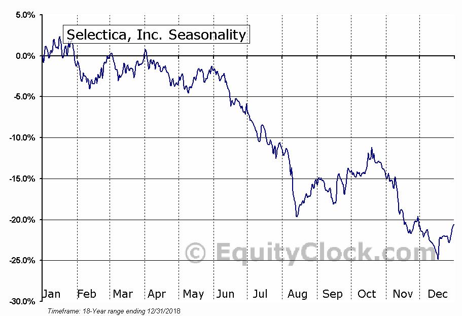 Selectica, Inc. (NASD:DTRM) Seasonal Chart