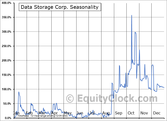 Data Storage Corporation (OTCMKT:DTST) Seasonal Chart