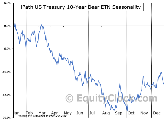 iPath US Treasury 10-Year Bear ETN (AMEX:DTYS) Seasonal Chart