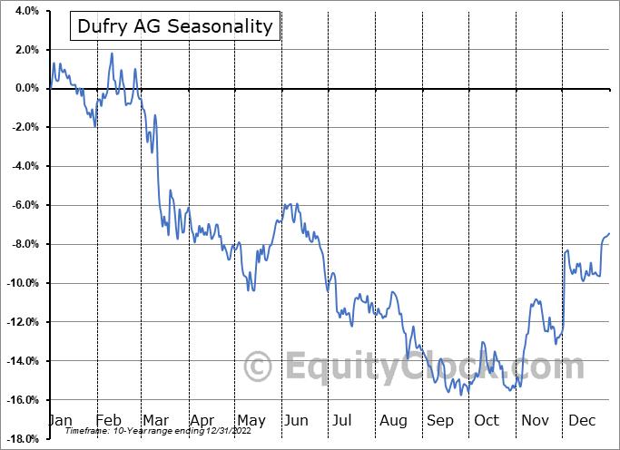 Dufry AG (OTCMKT:DUFRY) Seasonal Chart