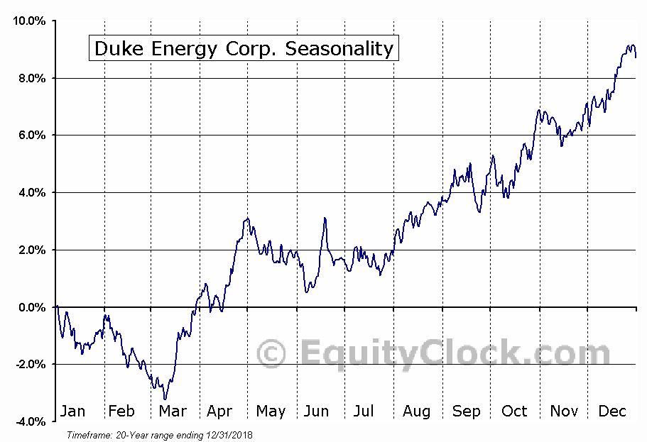Duke Energy Corp. (NYSE:DUK) Seasonal Chart
