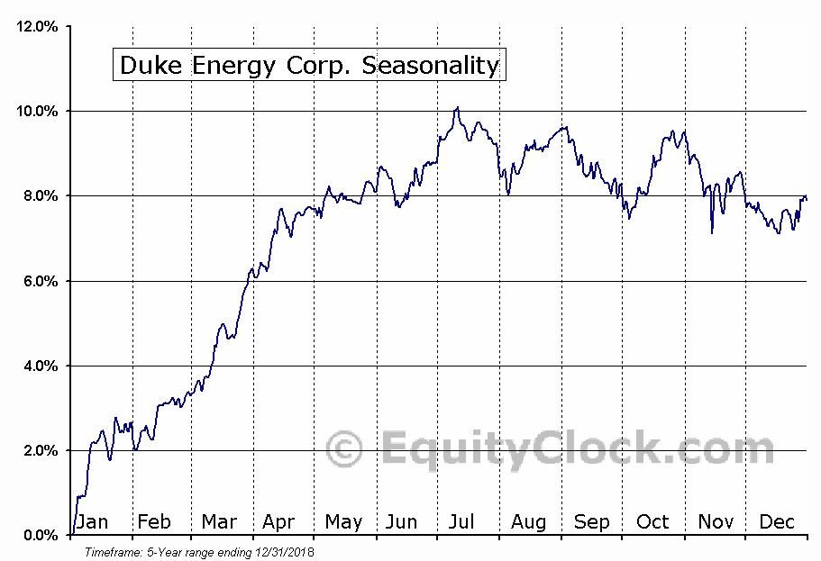 Duke Energy Corp. (NYSE:DUKH) Seasonal Chart