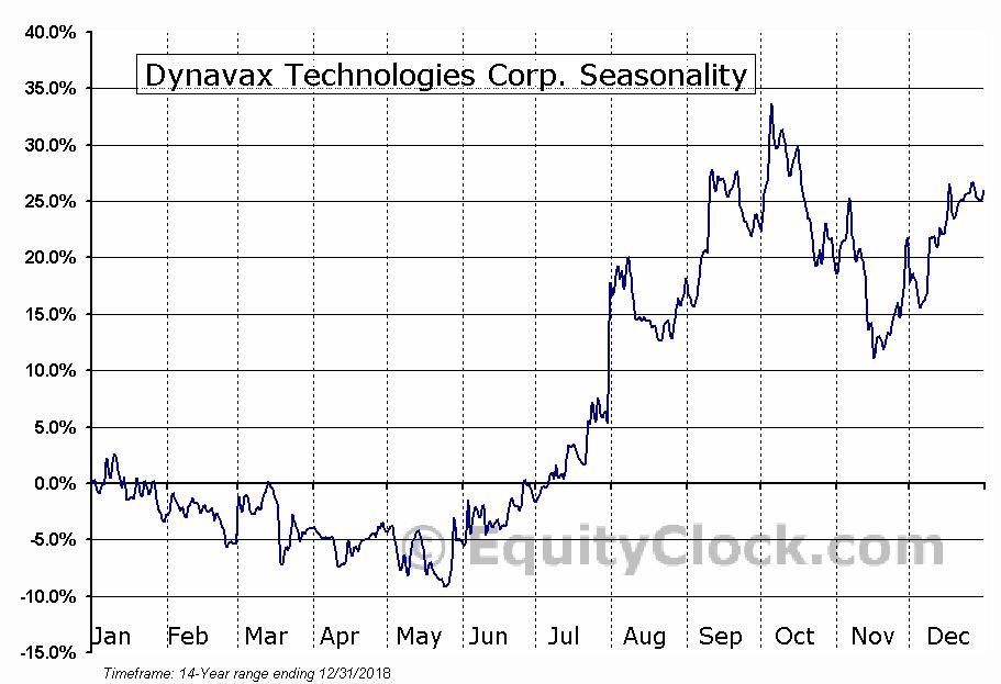 Dynavax Technologies Corp. (NASD:DVAX) Seasonal Chart