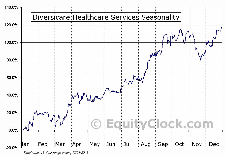 Diversicare Healthcare Services (NASD:DVCR) Seasonal Chart