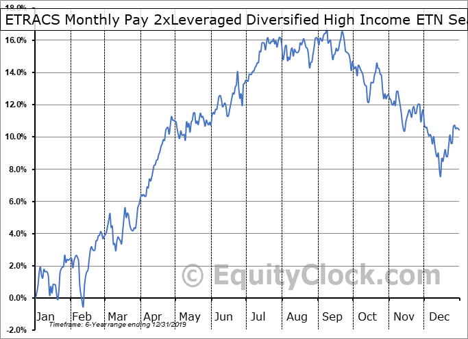 ETRACS Monthly Pay 2xLeveraged Diversified High Income ETN (AMEX:DVHL) Seasonal Chart