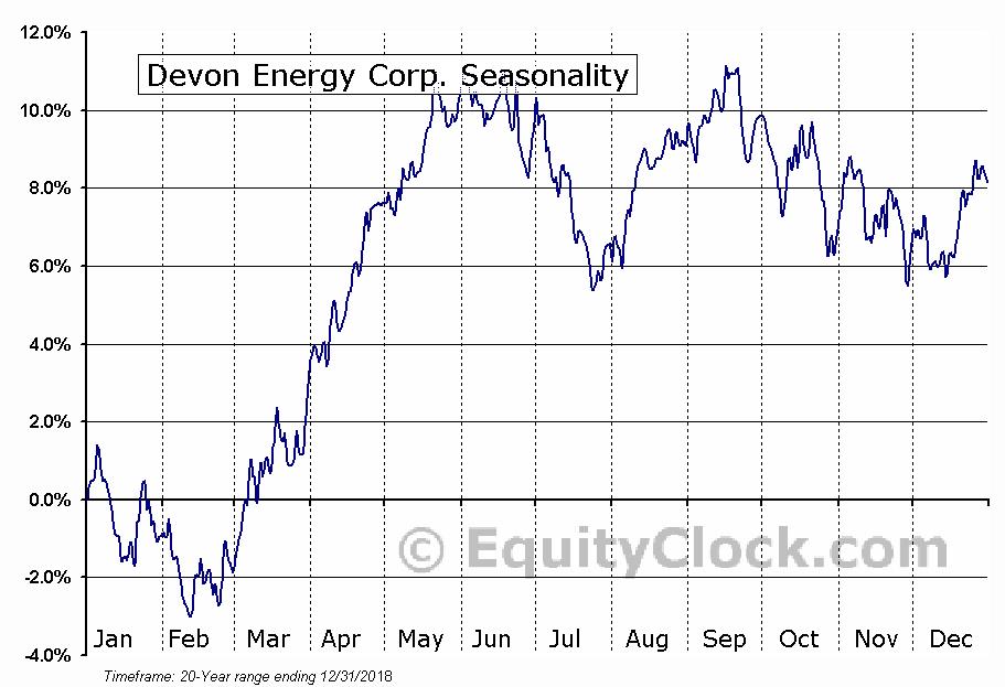 Devon Energy Corp. (NYSE:DVN) Seasonal Chart