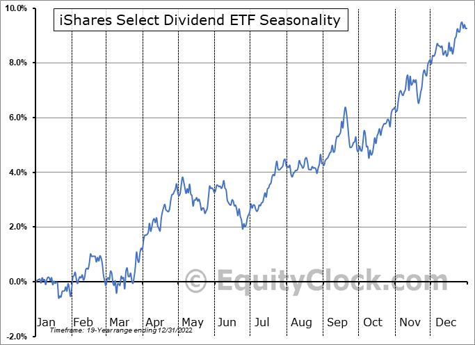 iShares Select Dividend ETF (NASD:DVY) Seasonal Chart