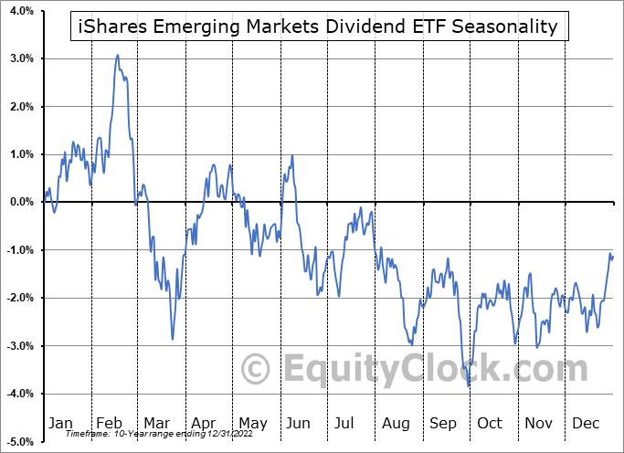iShares Emerging Markets Dividend ETF (AMEX:DVYE) Seasonal Chart