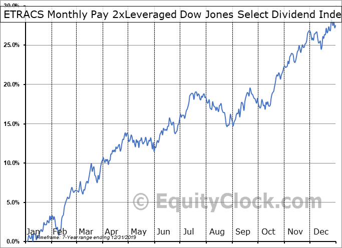 ETRACS Monthly Pay 2xLeveraged Dow Jones Select Dividend Index ETN (AMEX:DVYL) Seasonal Chart