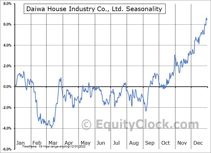 Daiwa House Industry Co., Ltd. (OTCMKT:DWAHY) Seasonal Chart