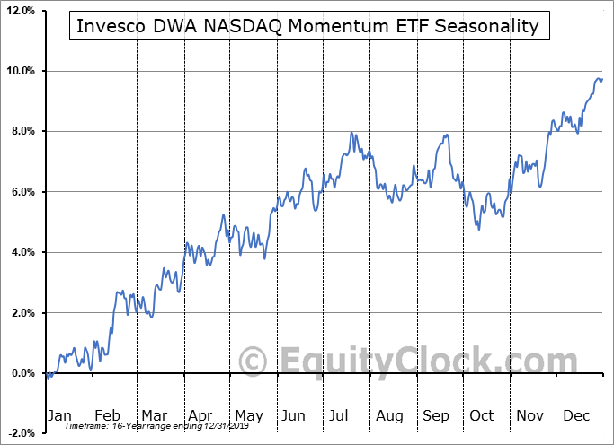 Invesco DWA NASDAQ Momentum ETF (NASD:DWAQ) Seasonal Chart