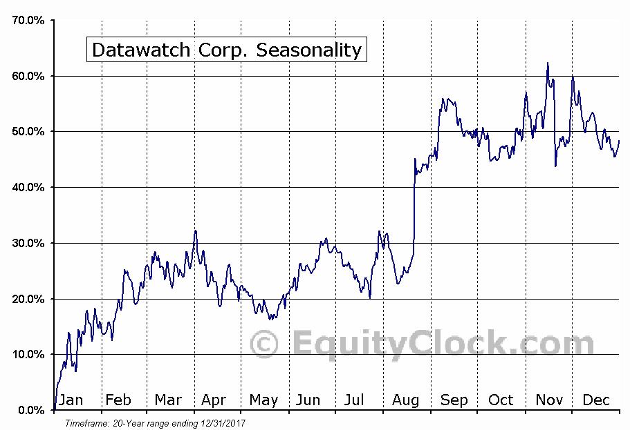 Datawatch Corp. (NASD:DWCH) Seasonal Chart